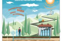 Борисовские минеральные воды — лечебные воды Кемеровской области.